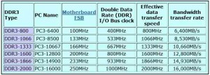 The names given to the different frequencies of DDR3 memory
