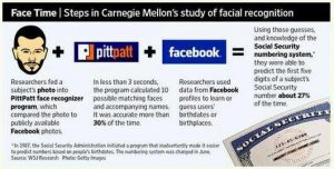 The dangers of facial-recognition software