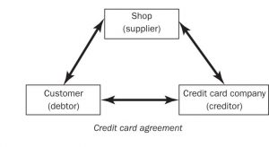 When credit-card payment protection fails and this standard credit-card agreement no longer applies