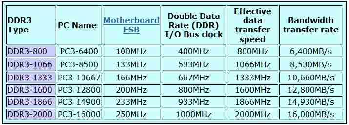 Ram Memory Ddr Ddr2 Ddr3 Ddr4 Pc Buyer Beware