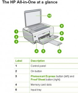 Extract from the user manual of the HP Photosmart C3150 all-in-one MFP printer, scanner, copier