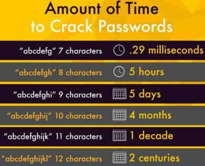 Amount of time to crack short passwords of varying length
