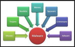 The types of malware that cyber criminals use