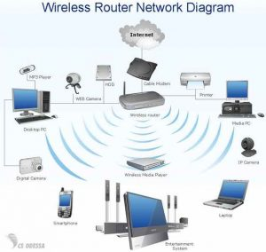 Make a cabled Ethernet and wireless Wi-Fi router network secure