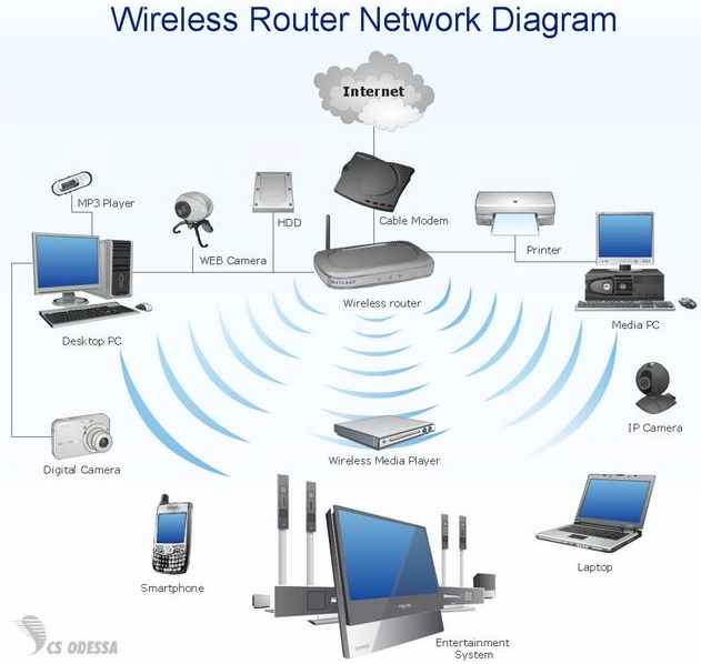 make a wireless wi fi router network secure pc buyer beware rh pcbuyerbeware co uk