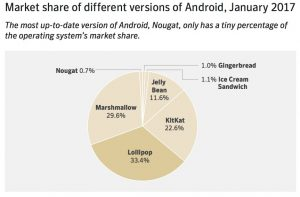 Market share of different versions of Android in January 2017