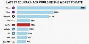 Equifax hacked - Could be the worst hacking to date involving the USA