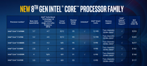 Intel vs AMD - 8th generation Intel Core processor prices