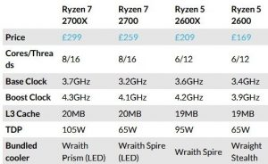 AMD Ryzen 2 5 and 7 - prices and main specifications