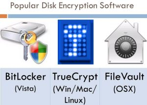 SSD encryption - Popular encryption software