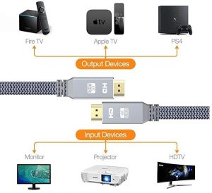 HDMI 2.0 4K cable and the devices that it connects